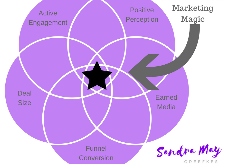 Research-Based Marketing Can Deliver Breakthrough Results